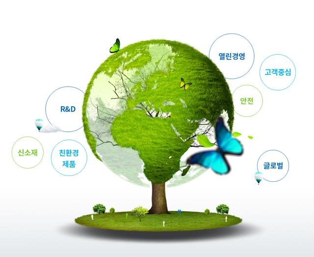 동원시스템즈의 비전을 나타내는 핵심 단어인 고객만족, 글로벌, 신소재, 친환경 제품의 이미지